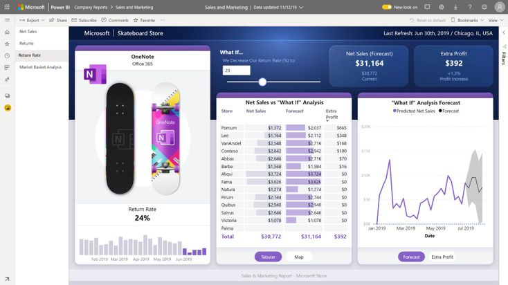 Power bi pro microsoft power platform in 2020 data