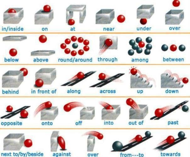 Learning English with pictures - Prepositions