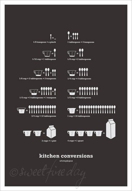 conversion chart for the cooking impaired