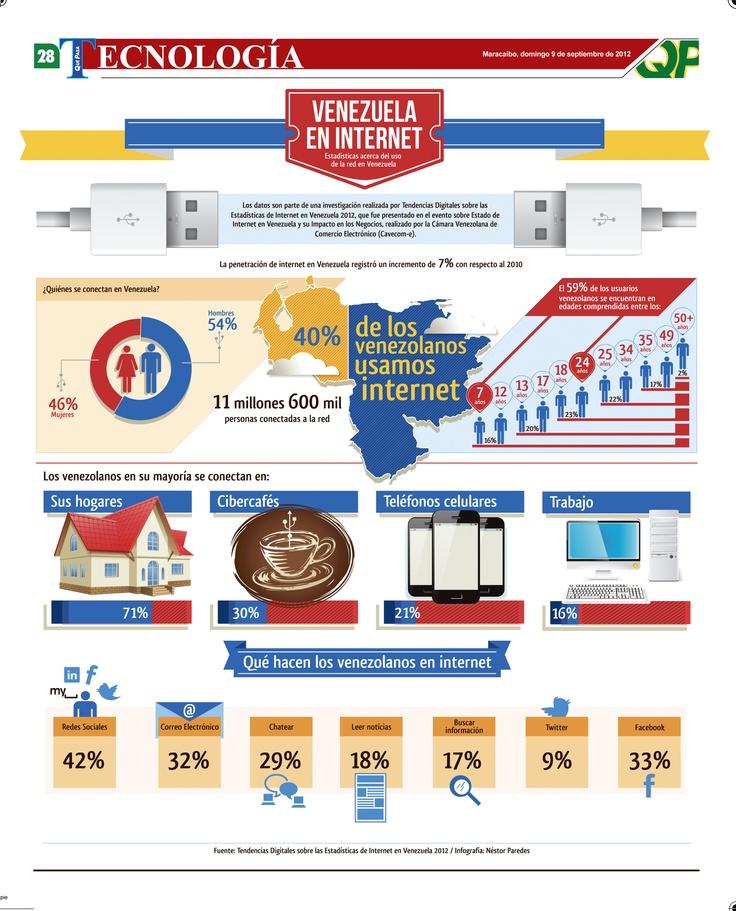 Venezuela en Internet, infographic by Néstor Paredes