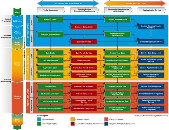12 best Enterprise Architecture images on Pinterest Enterprise - enterprise data architect resume