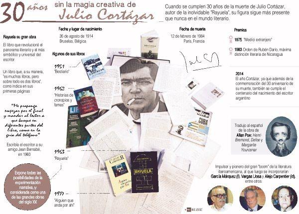 Cortazar: 1000+ Ideas About Julio Cortazar On Pinterest