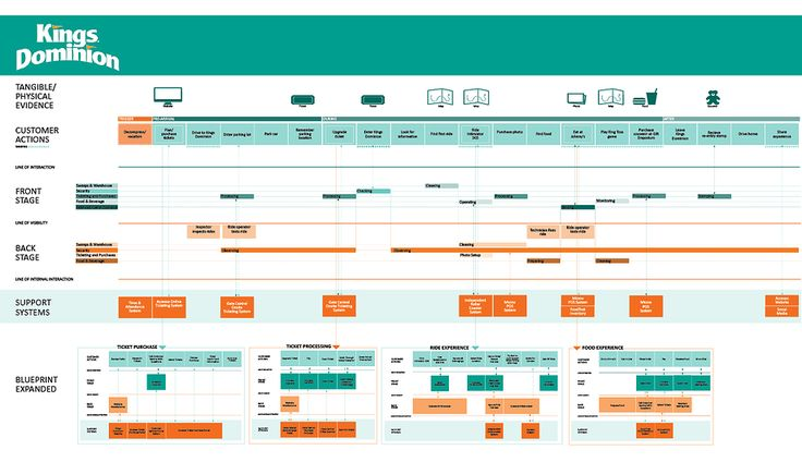 Kings dominion service blueprint design thinking and service design