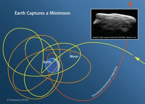 """""""Earth Acquires a Minimoon"""" - Earth usually has more than one moon, according to a team of astronomers from the University of Helsinki, the Paris Observatory and the University of Hawaii at Manoa.: Tiny Minimoons, Asteroid Minimoons, Called Minimoons, Smaller Minimoons, Biggest Minimoons, Mini Moons, Orbit, Science"""