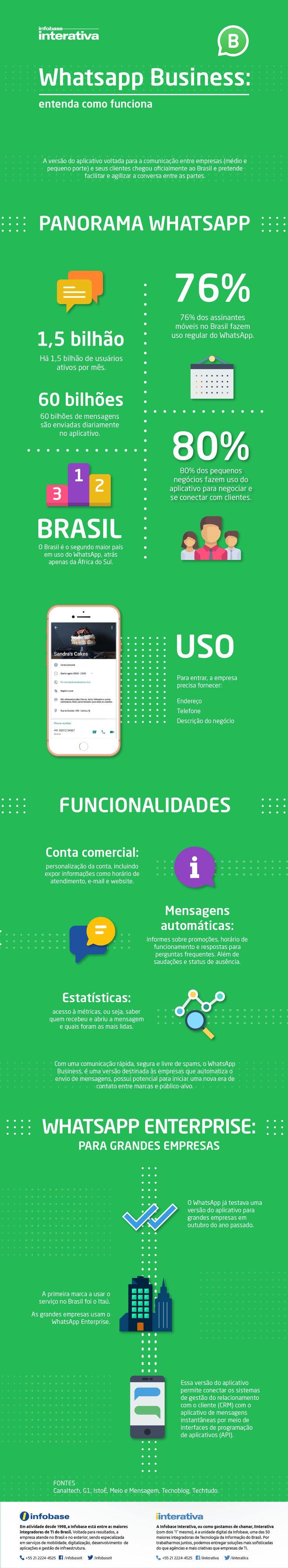 Whatsapp Business: entenda como funciona - Assuntos Criativos