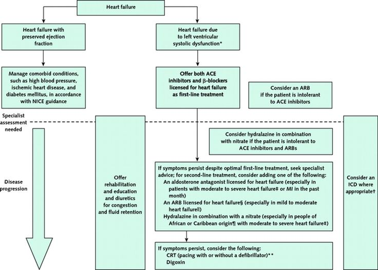 Management of Chronic Heart Failure in Adults: Synopsis of the National Institute for Health and Clinical Excellence Guideline | Annals of Internal Medicine