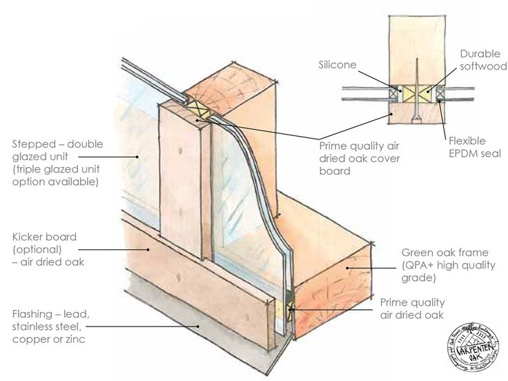 Face applied glazing - how to glaze a oak frame by Carpenter Oak Ltd. Timber frame window detail and diagrams.