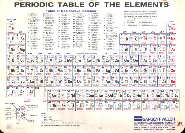 Vintage periodic table of the elements 1968 periodic for Table 0 5 ans portneuf