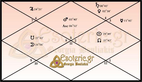 Αστρολογικός Βεδικός Χάρτης Donald Trump