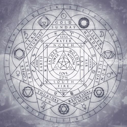 holy trinity four elements days and correspondences