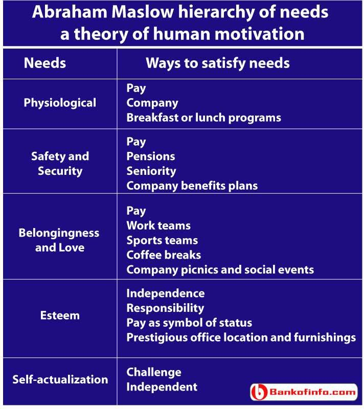 advantages of abraham maslow theory Summary: maslow's hierarchy of needs (often represented as a pyramid with five levels of needs) is a motivational theory in psychology that argues that while people aim to meet basic needs, they seek to meet successively higher needs in the form of a pyramid.