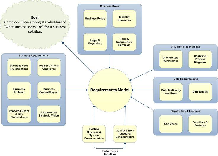 Počet nápadov na tému Business Requirements na Pintereste 17 - business requirements document template