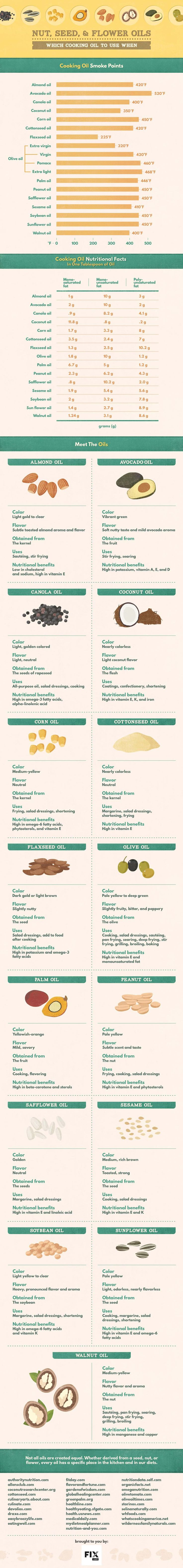 Learn about the properties of your favorite nut, seed, and flower oils with Fix.com's complete guide to cooking oils. #food #cooking [Grapeseed oil wasn't listed on this???]