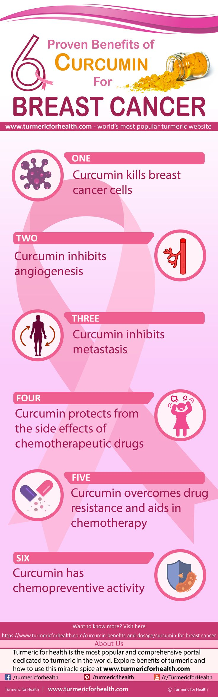 Curcumin can help in breast cancer in several ways. Curcumin kills the cancer cells, prevents the cancer proliferation and metastasis. Moreover, curcumin also helps in overcoming drug-resistance in the breast cancer cells and acts synergistically with the chemotherapeutic drugs to improve the treatment.It has protective action in the normal cells of the body against the side-effects of the chemotherapeutic drugs as well. #cancer #breastcancer #turmeric #curcumin