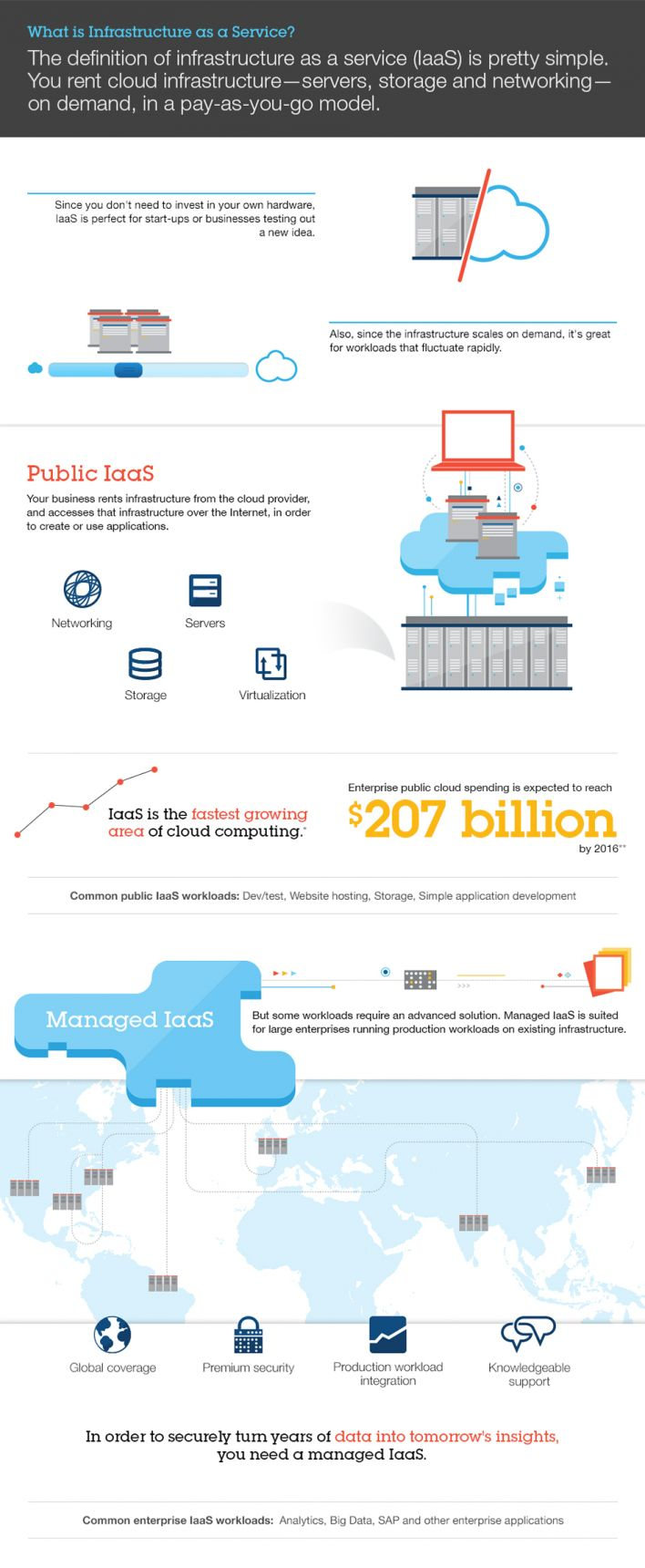 75 best IBM Cloud images on Pinterest | Ibm, Clouds and Cloud ...