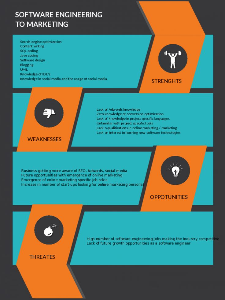 Swot Analysis  Piktochart Infographics  Infographic