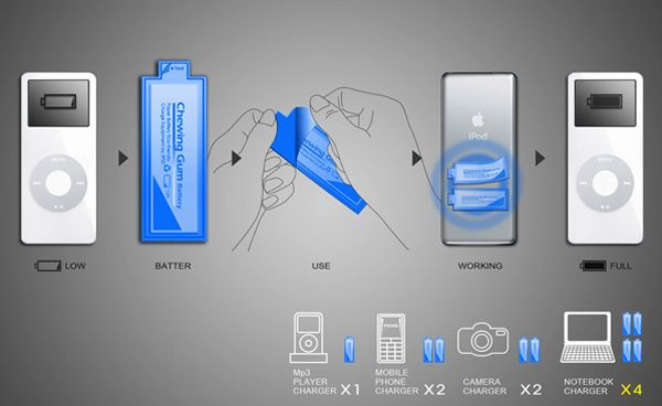 Chewing Gum Battery Concept: Instant Power For Your Device - At times, when you run out of battery at a critical juncture, say during a very important call, you simply wish for a few more minutes of talk time to conclude the conversation. In other words, you want a brief power boast rather than a full recharge. A new battery design called 'Chewing Gum Battery Concept' envisions a solution to this. [Click on Image Or Source on Top to See Full News]