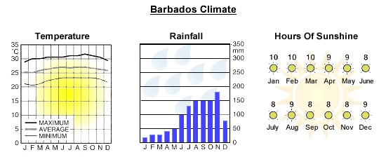 Barbados Weather and Climate