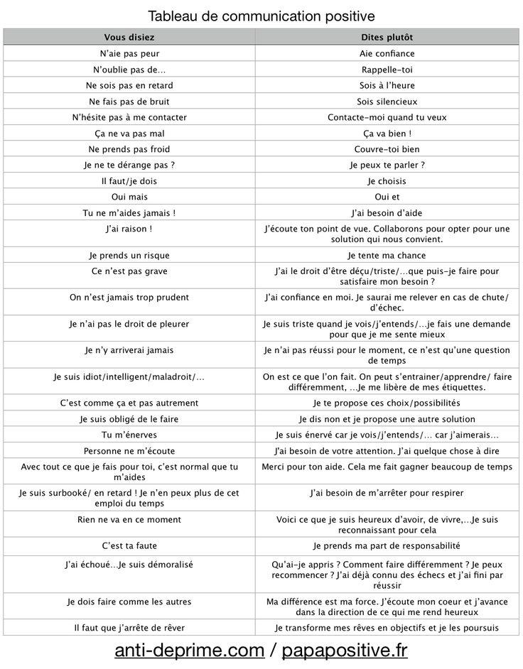 Tableau de communication positive : 30 phrases à adopter pour plus de bien-être