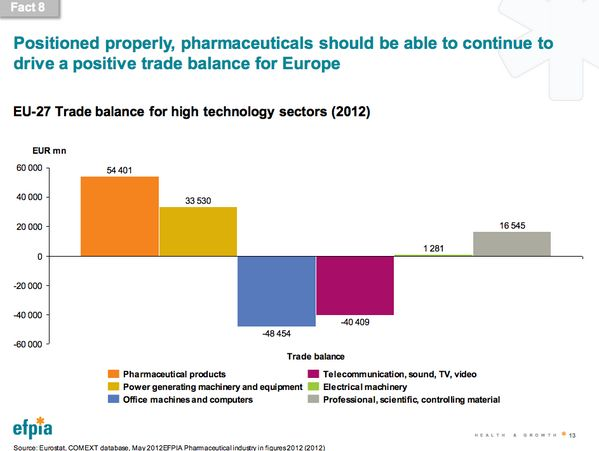 FACT8 Positioned properly, pharmaceuticals should continue to drive a positive trade balance for EU #HealthyEU now!