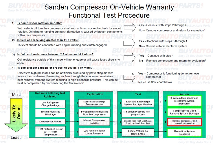 The compressor can fail in a number of ways in an AC system, sometimes an AC system stops working for reasons besides the compressor. What causes a AC compressor to go bad? The breakdown is provided by Sanden who is a major manufacturer of AC compressors. They are the OEM supplier for many automotive companies and have been in business for many years. http://www.buyautoparts.com/howto/ac-compressor-diagnosis.htm