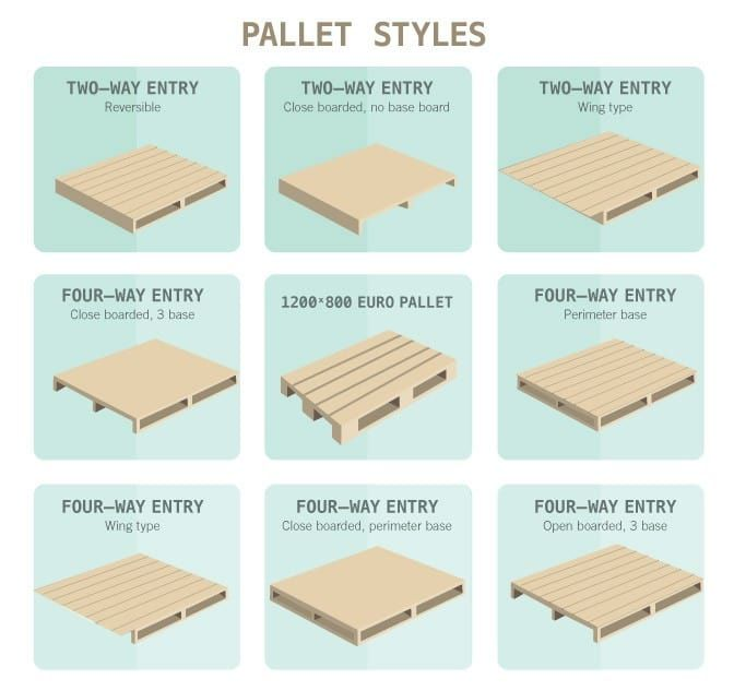 What Are The Standard Pallet Sizes Dimensions 1001 Pallets Upcycle Diy Projects Pallet Size Upcycle Projects