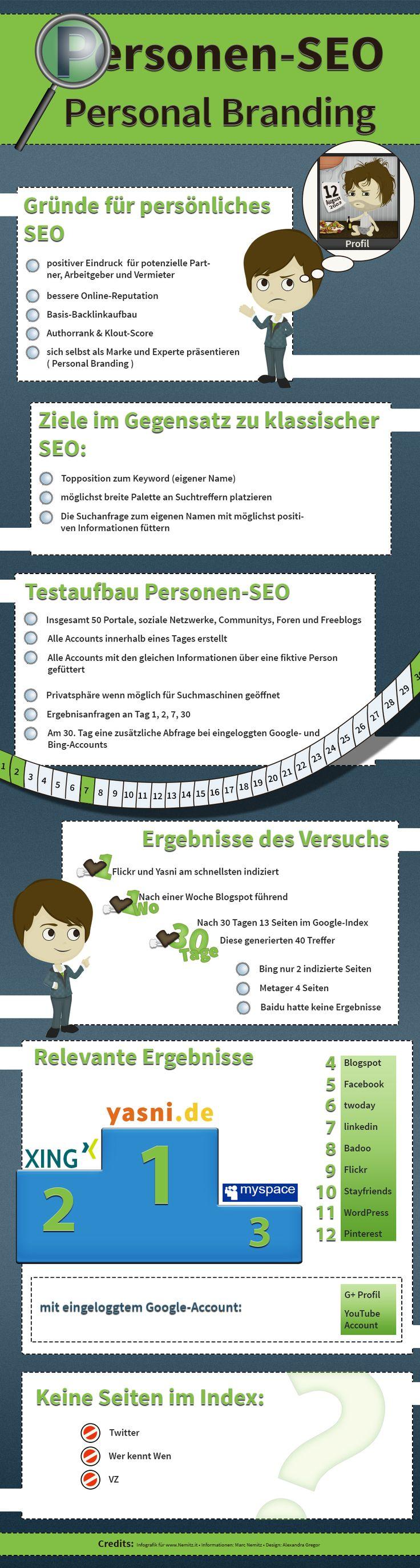 Personen-SEO Infografik - http://www.nemitz.it/seo/personen-seo-und-personal-branding/
