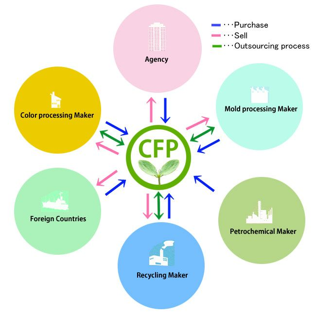 CFP CORPORATION DEALING PLASTIC RAW MATERIALS / PROCESSING SYNTHETIC RUBBER