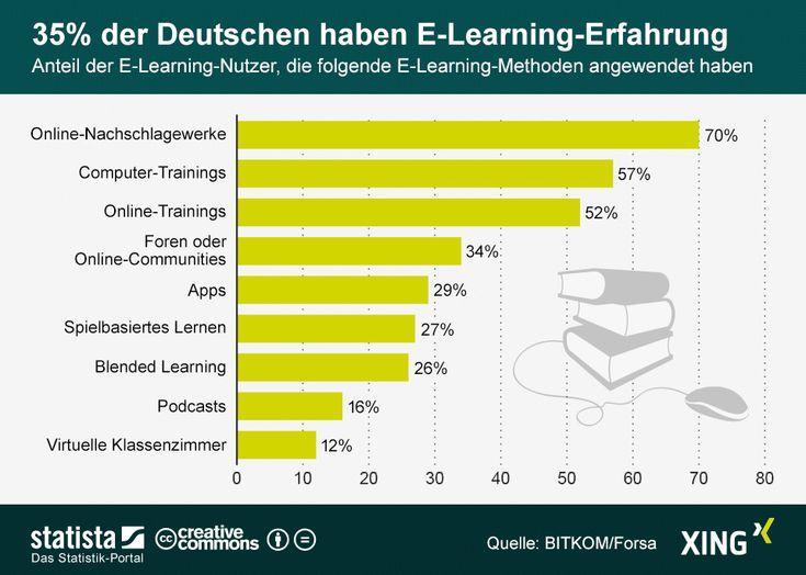 Die Grafik zeigt den Anteil der E-Learning-Nutzer, die folgende E-Learning-Methoden angewendet haben.   #statista #infografik