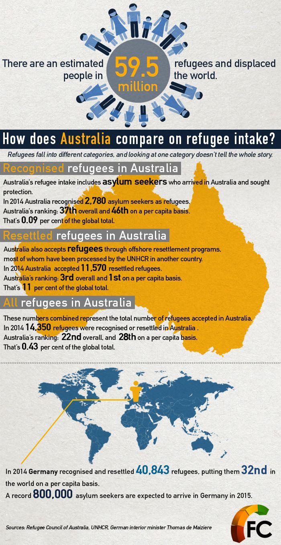 Fact file refugee intake