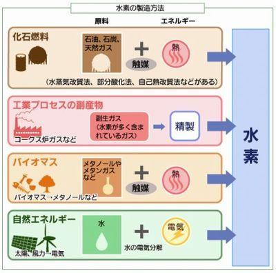 水素エネルギーの期待と課題(2):CO2フリーのエネルギーに、水素を太陽光やバイオマスから作る (1/2) - スマートジャパン