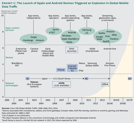 The Explosion of Global Mobile Data Traffic... (BCG)