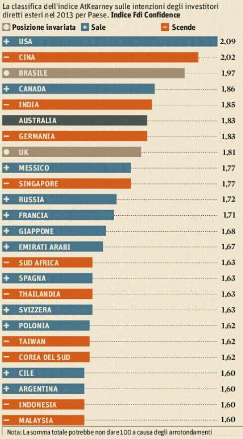 Ecco i paesi che attraggono nel 2013 i maggiori investimenti