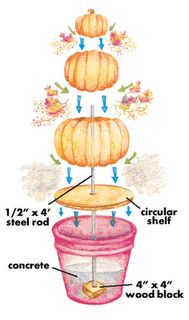 DIY stacked pumpkins in pots (rocks may work in pot also). Would be nice to have by the door. A festive welcome home.