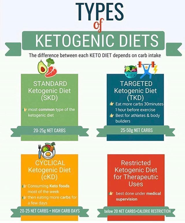 Which Type Of Keto Are You Choose The Ketogenic Approach That Best Supports Your Individual Goals And Lifest Ketogenic Diet Ketogenic Keto Diet For Beginners