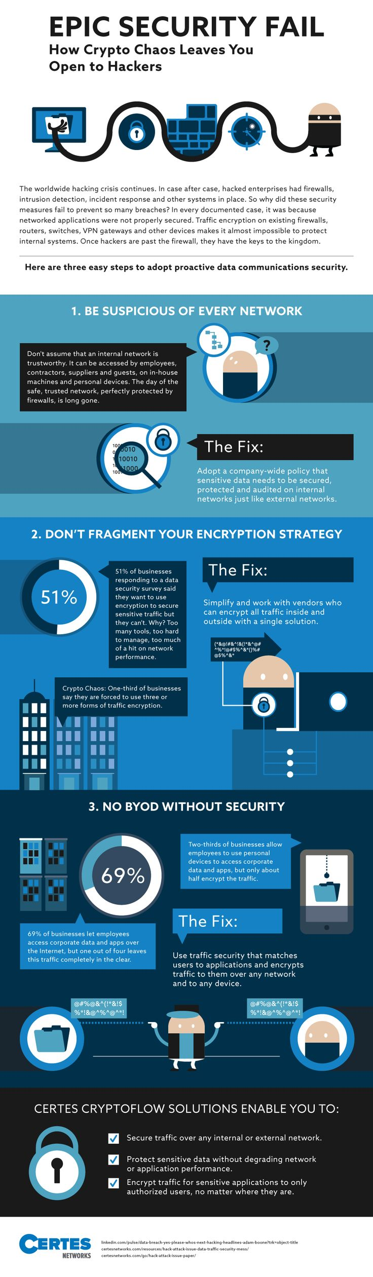 Epic Security Fail: How Crypto Chaos Leaves You Open to Hackers [Infographic]