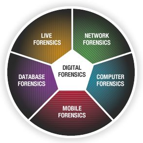 23 Best Images About Digital Forensic On Pinterest Technology Computer Forensics And Open Source