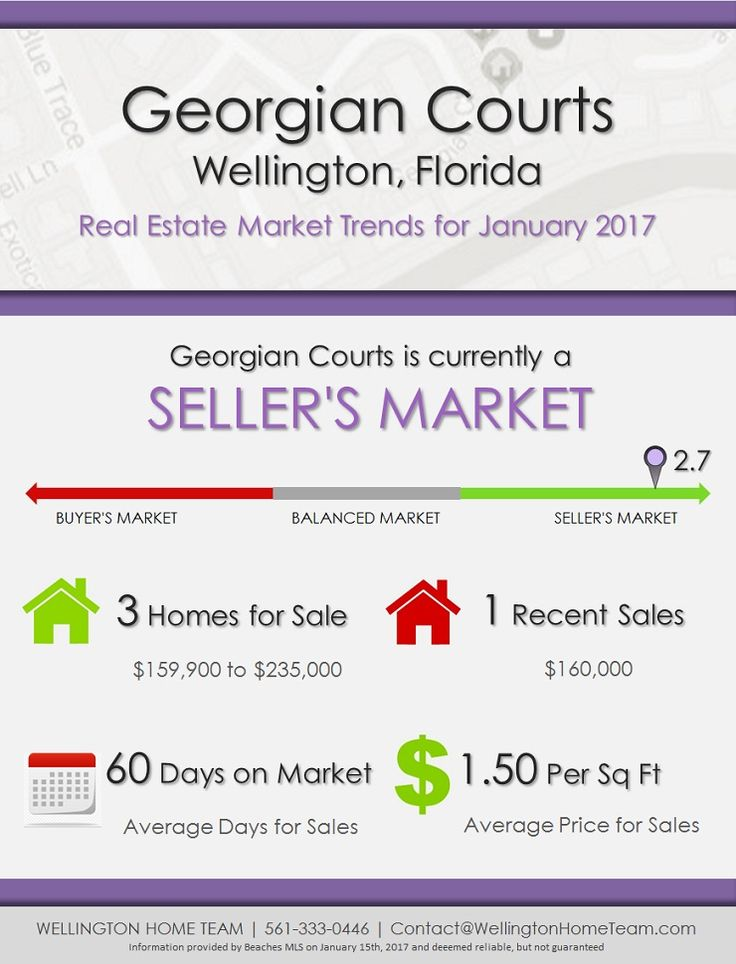 Georgian Courts Wellington, FL Real Estate Market Trends | JAN 2017 | With Less than 3 Months of Townhome Inventory Georgian Courts is currently a SELLER'S MARKET #GeorgianCourtsMarketReport, #GeorgianCourtsRealEstate, #GeorgianCourtsTownhomesForSale, #GeorgianCourtsWellingtonFlorida, #TownhomesForSaleInGeorgianCourts