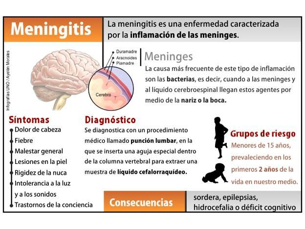 Que es el meningitis?