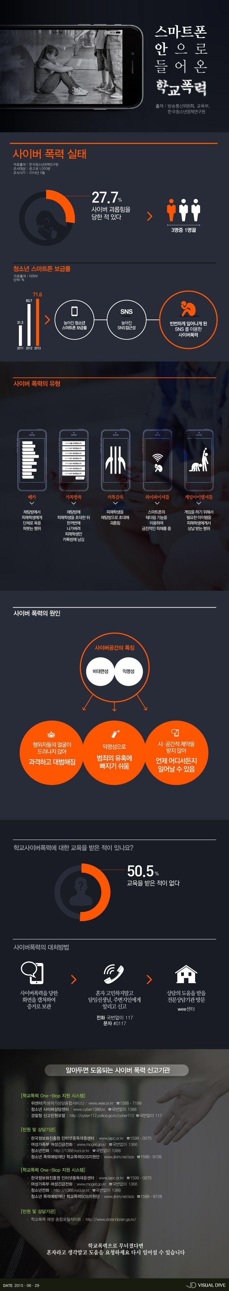 떼카·카톡방폭…스마트폰으로 들어온 학교 폭력 [인포그래픽] #Violence / #Infographic ⓒ 비주얼다이브 무단 복사·전재·재배포 금지