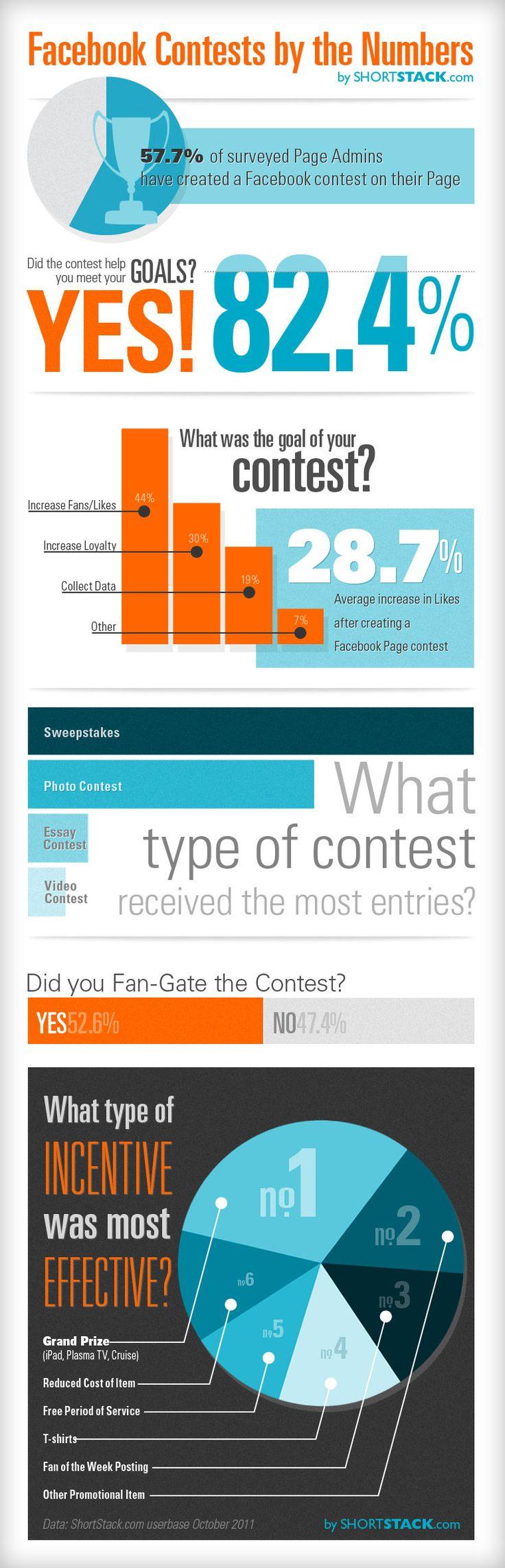 Infographies sur les concours Facebook et leurs feedbacks :   - 82,4% des concours Facebook réalisent les objectifs définis préalablement  - 44% ont pour objectif de développer leur nombre de fans  - Les plus efficaces sont ceux proposant un grand prix à gagner.