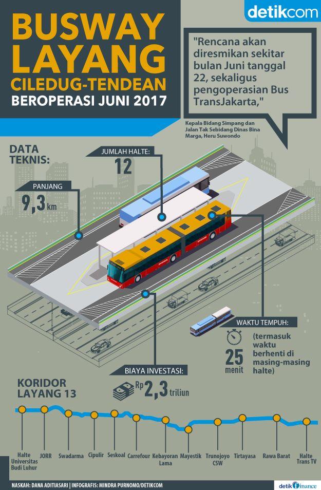 Proyek Masa Presiden Jokowi: Tiga bulan lagi, masyarakat sudah bisa menikmati busway TransJakarta Layang (elevated) Ciledug-Blok M-Tendean.
