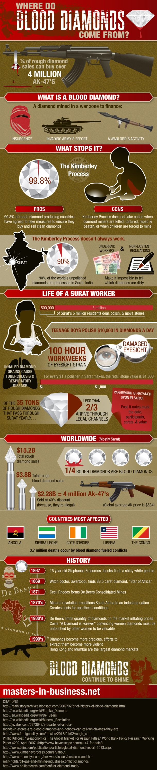 Where Do Blood Diamonds Come From?[INFOGRAPHIC]