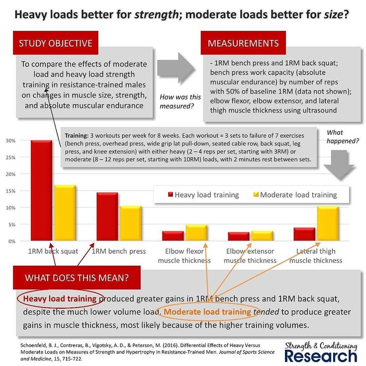 What loads are best for improving muscular strength and/or size?  Previous work in resistance-trained subjects has identified that when using similar volumes of training heavy (7 sets of 3RM) and moderate (3 sets of 10RM) loads  produce similar degrees of hypertrophy but heavy loads lead to greater increases in strength.  This next study builds on that earlier work by comparing different volumes of training with either heavy (3 sets of 2 - 4RM) or moderate (3 sets of 8 - 12RM) loads…