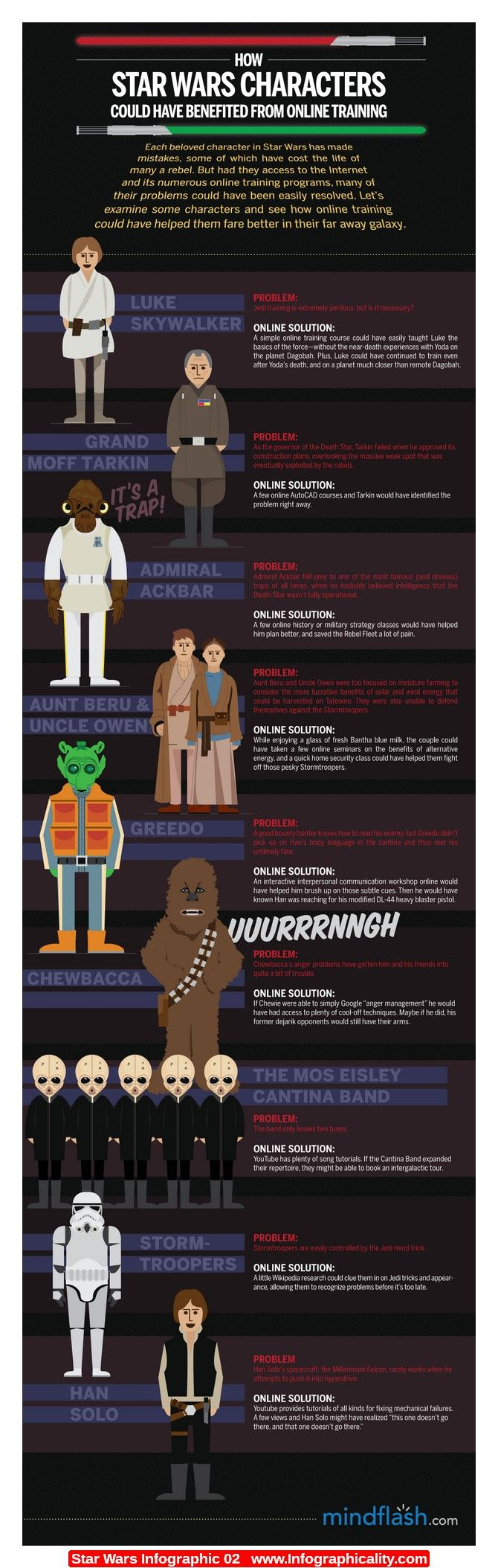 Star Wars Infographic, interesting way of disscussing the series with a different angle