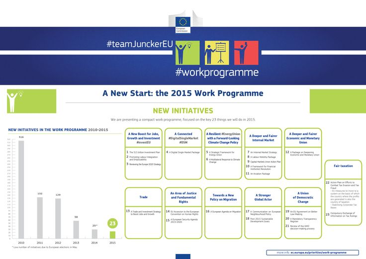 The 2015 Work Programme: New initiatives #teamJunckerEU #workprogramme