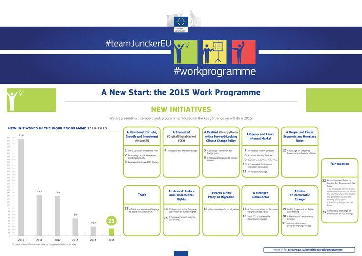 The 2015 Work Programme: New initiatives #teamJunckerEU #workprogramme
