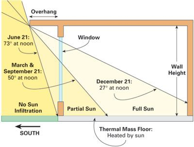 Sunlight through the year for use in passive solar design                                                                                                                                                                                 More