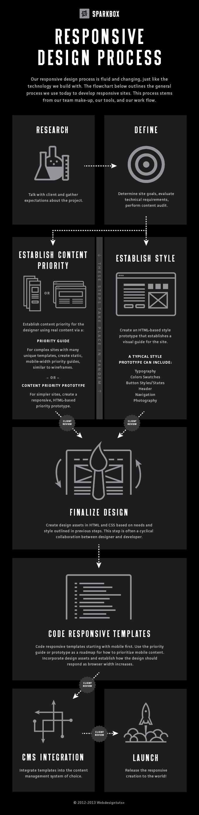 Responsive Website Design Process- Sightbox Studios #responsivewebsite #infographic