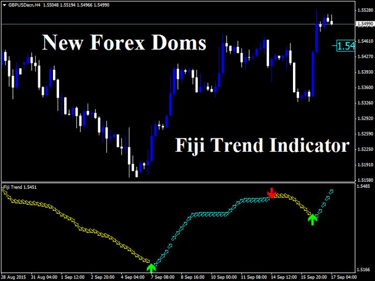 Allaboutforex All About Forex Trading Strategies Foreign Exchange